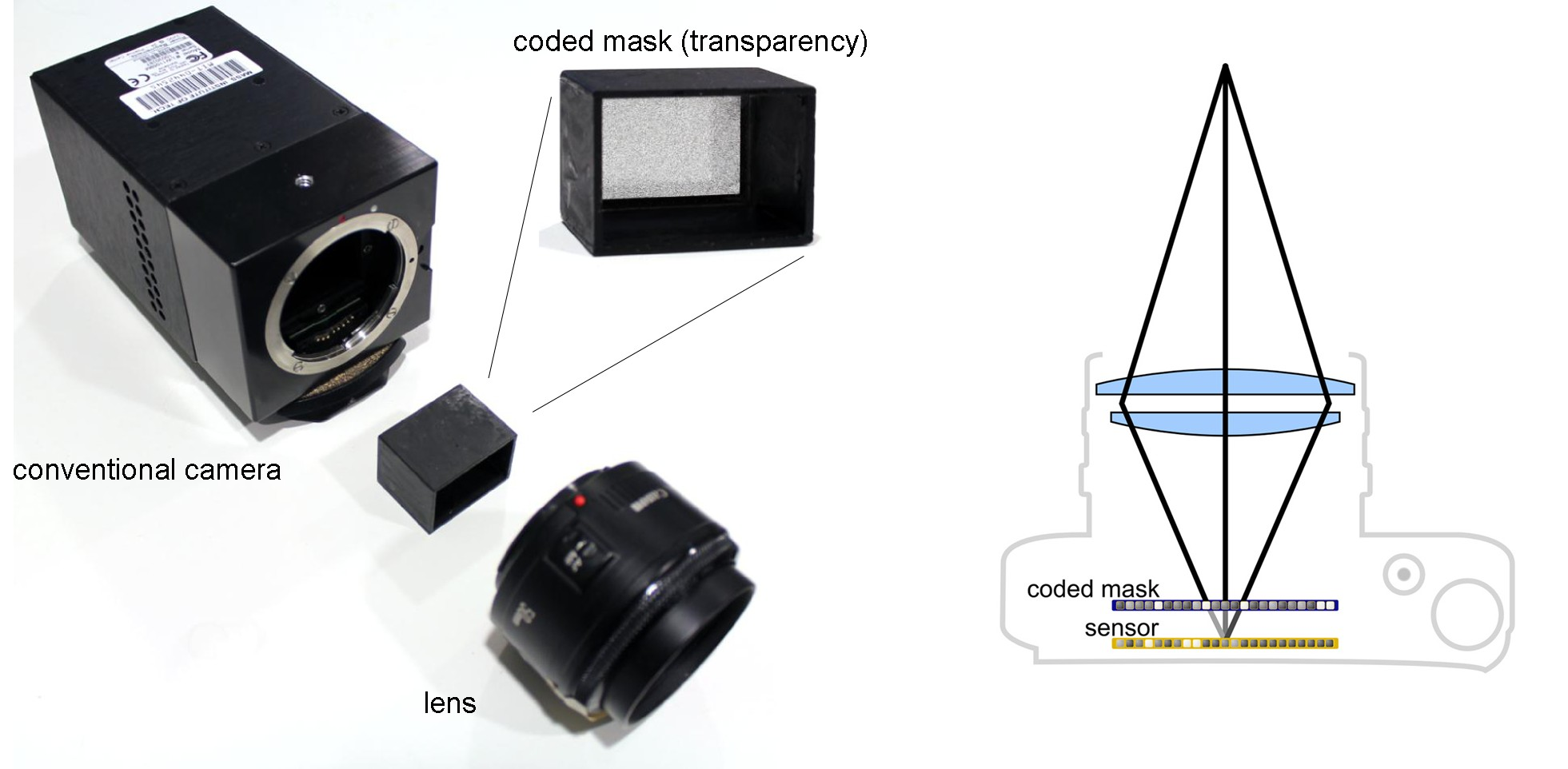 Second prototype light field camera. A conventional camera can also be retrofitted with a simple transparency mask to facilitate compressive light field photography (left). As shown on the right, the mask blocks some of the light rays inside the camera and therefore codes the captured image. This optical design combined with compressive computational processing could be easily integrated into consumer products.