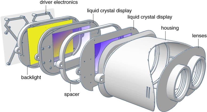 Schematic of factored near eye light field display. Two stacked, transparent liquid crystal displays modulate the uniform backlight in a multiplicative fashion. When observed through a pair of lenses, the display provides focus cues in addition to binocular disparity afforded by conventional VR displays.