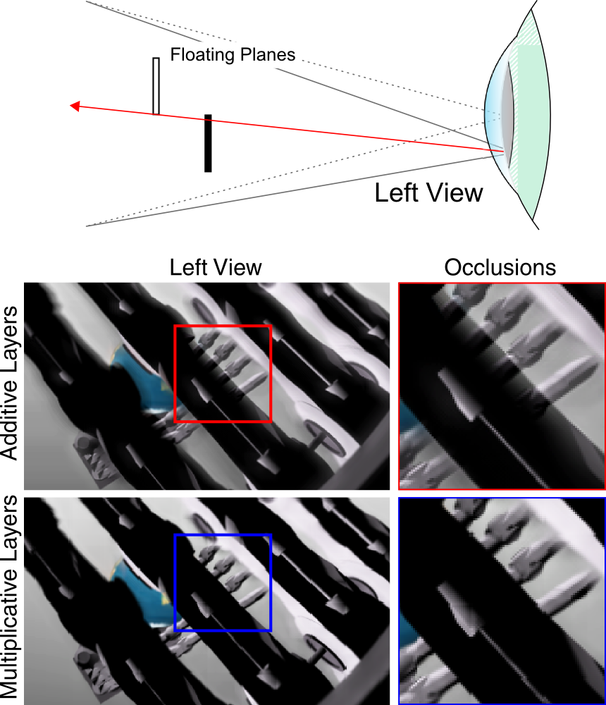 Left view of reconstructed light fields showing a scene with bright and dark objects in background and foreground, respectively. Additive multi-focal-plane displays cannot accurately reproduce monocular occlusions in this case (top row), because the bright light emitted by farther objects always shines through the darker ones in the foreground. Multiplicative layers accurately reproduce occlusions over the eye box (bottom row), thereby providing a better approximation of retinal blur for complex scenes.