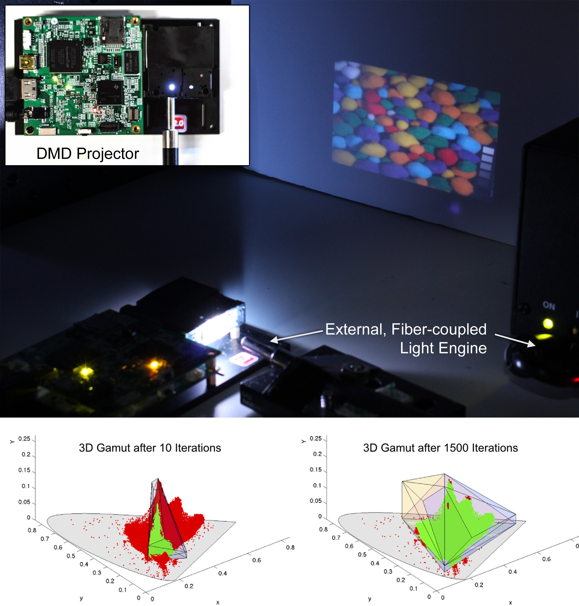A summary of the project: (top left) hardware prototype of flexible gamut projector. (middle) prototype in action. (bottom) convergence of perceptual non-negative matrix factorization (PNMF) algorithm to final gamut selection and gamut mapping, shown here in CIEXYZ color space.