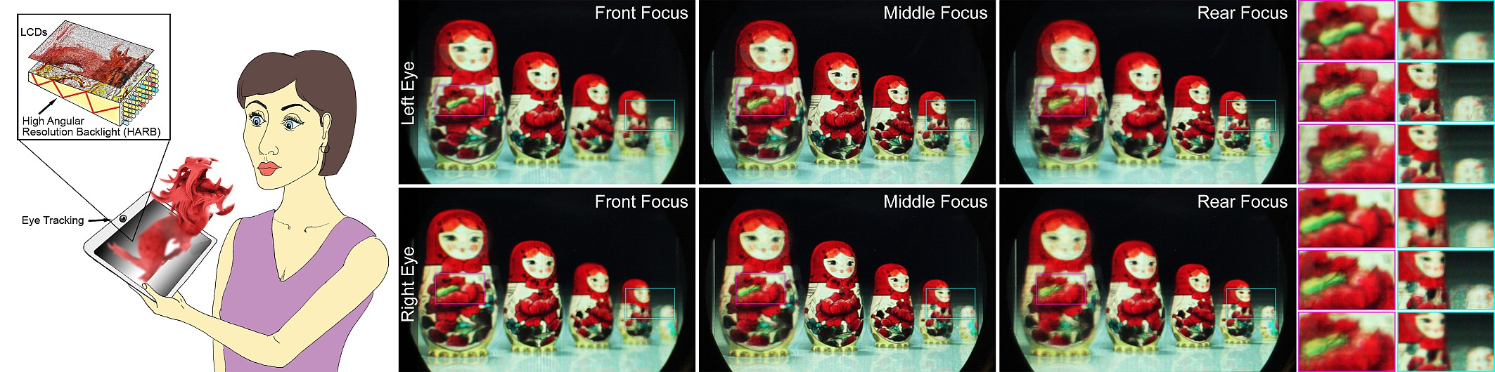 Figure 1: Focus 3D concept and experimental results. We explore optical display designs that achieve very high angular resolution and can be flexibly steered to the eyes of an observer. Combined with compressive light field synthesis via non-negative tensor factorization, the Focus 3D architecture supports accommodative depth cues (Columns) in addition to motion parallax and binocular disparity (Rows).