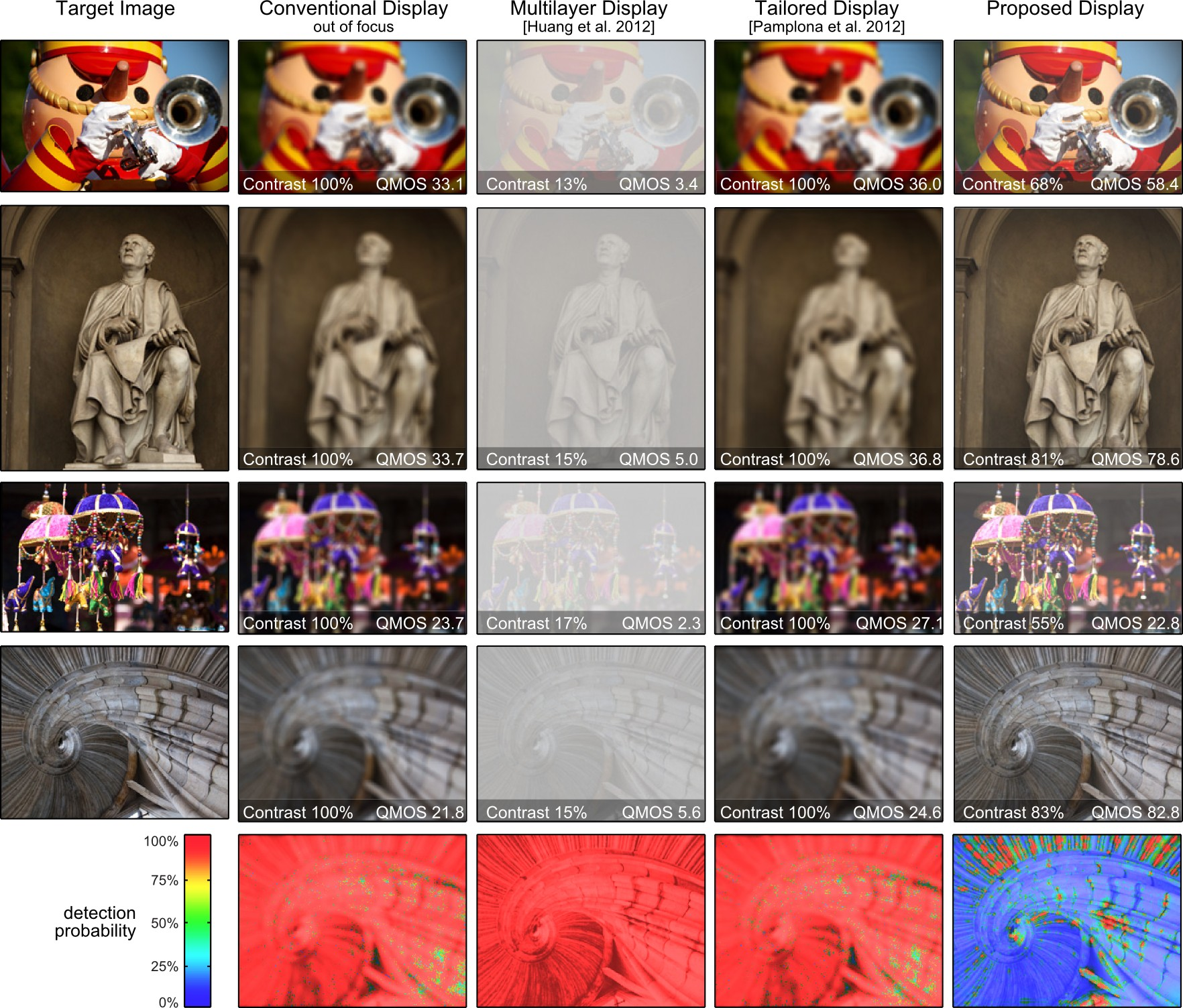Evaluation and comparison to previous work. We compare simulations of conventional and vision-correcting image display qualitatively and quantitatively using contrast and quality-mean-opinion-square (QMOS) error metrics. A conventional out-of-focus display always appears blurred (second column). Multilayer displays with prefiltering improve image sharpness but at a much lower contrast (third column). Light field displays without prefiltering require high angular resolutions, hence provide a low spatial resolution (fourth column). The proposed method combines prefiltering and light field display to optimize image contrast and sharpness (right column). The QMOS error metric is a perceptually linear metric, predicting perceived quality for a human observer. We also plot maps that illustrate the probability of an observer detecting the difference of a displayed image to the target image (bottom row). Our method performs best in most cases. (Source images courtesy of flickr users Jameziecakes, KarHan Tan, Mostaque Chowdhury, Thomas Quine (from top))