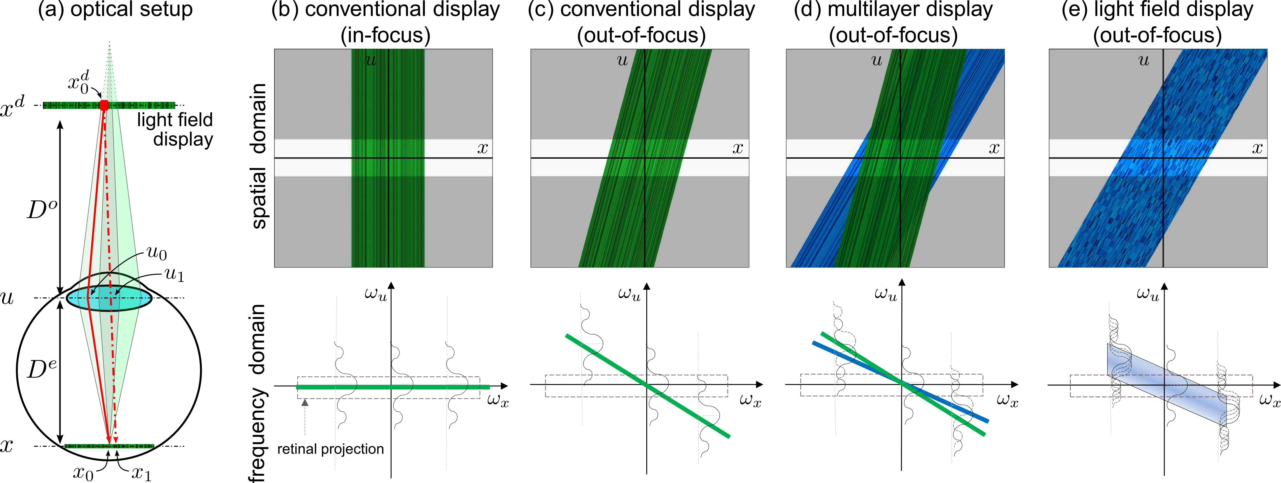 Light field analysis for different displays. The light field emitted by a display is parameterized by its coordinates on the screen xd, on the pupil u, and on the retina x (a). This light field propagates through the pupil and is projected into a 2D image on the retina. For an in-focus display, the light field incident on the retina is a horizontal line in the frequency domain (b). For a displayed image outside the accommodation range of the observer, the corresponding light field is slanted and energy is lost at some spatial frequencies (c). Multilayer displays utilize an additional display layer to preserve all spatial frequencies (d). With light field displays, frequency loss is also avoided; the perceived image frequencies are a combination of all spatio-angular frequencies of the incident light field (e). The ray paths in (a) show two effects for a hyperopic eye observing a light field display. First, each photoreceptor on the retina averages over multiple neighboring pixels on the screen (green shaded regions). Second, each pixel on the screen (e.g., xd0) emits different intensities toward different regions on the pupil (u0,u1), allowing the same pixel to appear differently when observed from different locations (x0,x1) on the retina (red arrows).