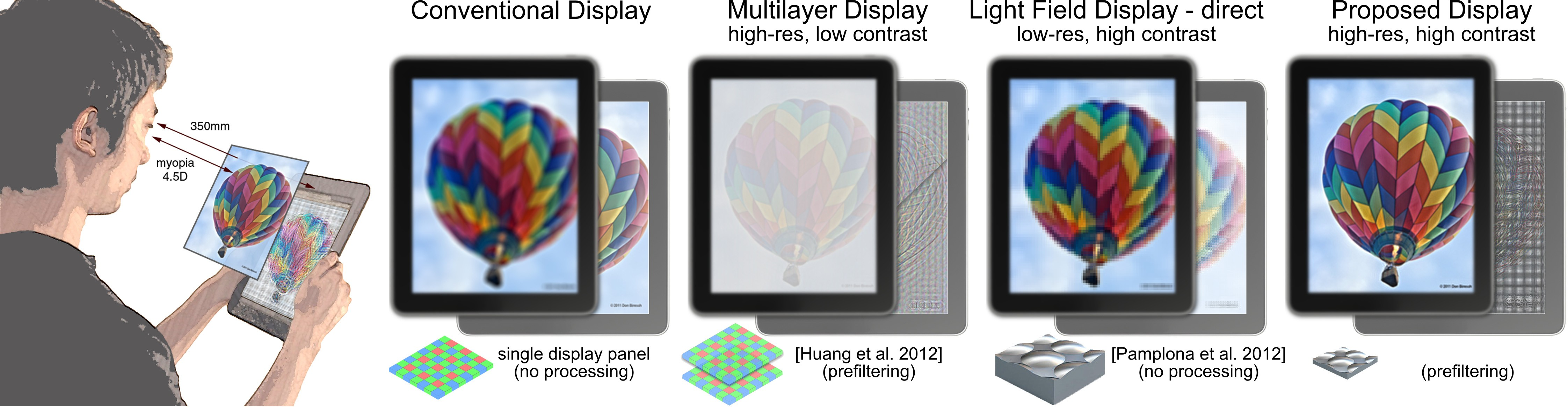 Vision correction with computational displays. On a conventional screen, people with optical aberrations see a blurred image (center left). Current approaches to aberration-correcting display use multilayer prefiltering (center) or light field displays (center right). While the former technology enhances perceived image sharpness, contrast is severely reduced. Existing light field-based solutions offer high contrast but require a very high angular sampling density, which significantly reduces image resolution. In this paper, we explore the convergence of light field display optics and computational prefiltering (right), which achieves high image resolution and contrast simultaneously.